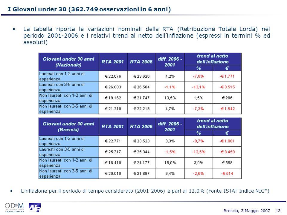 I Giovani under 30 (362.749 osservazioni in 6 anni)