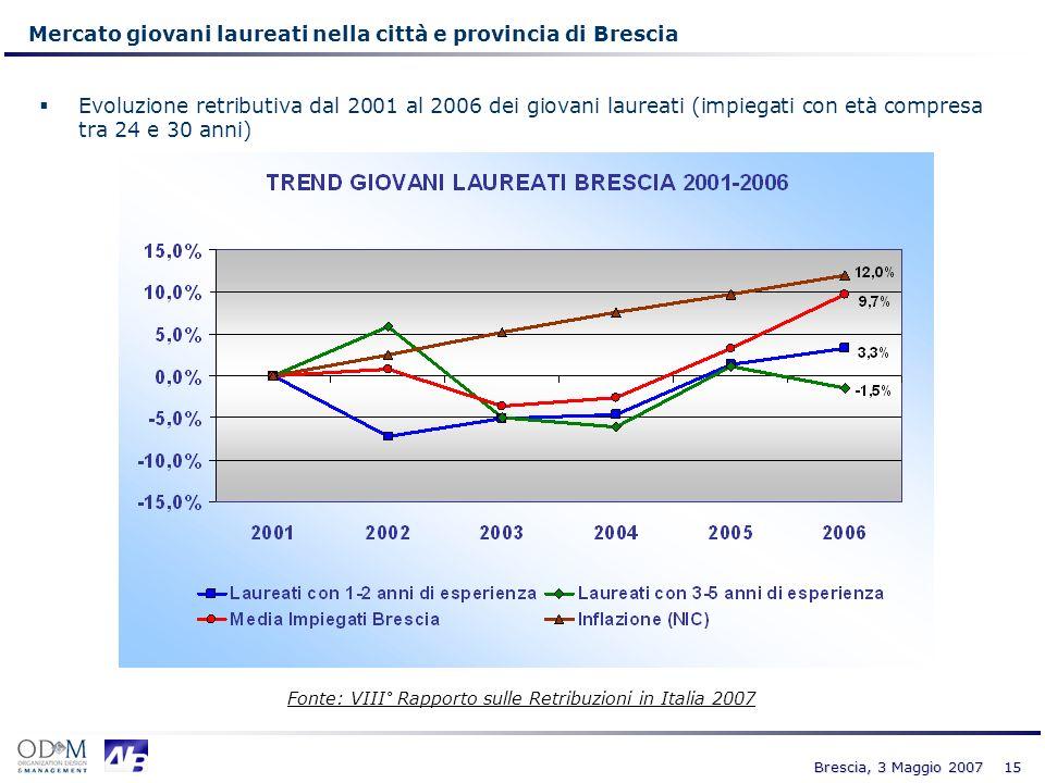 Mercato giovani laureati nella città e provincia di Brescia