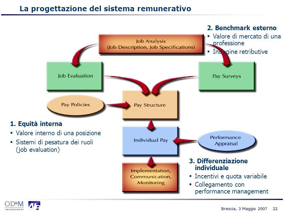 La progettazione del sistema remunerativo