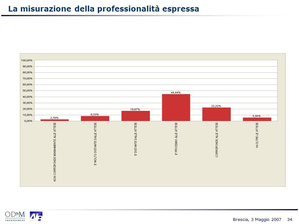 La misurazione della professionalità espressa