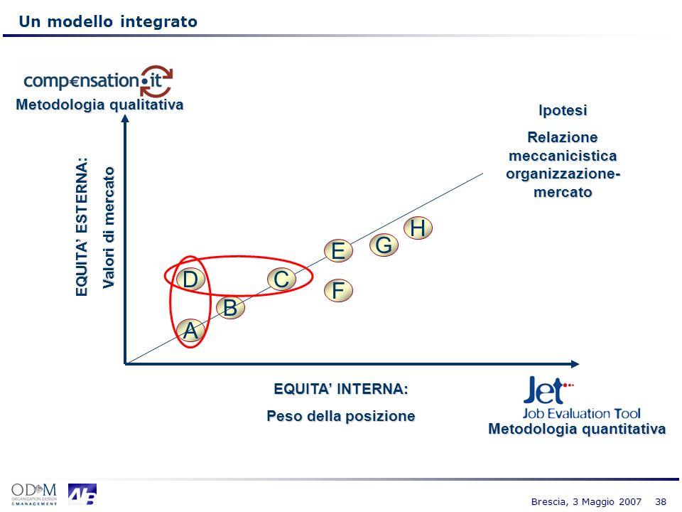 H G E D C F B A Un modello integrato Metodologia qualitativa Ipotesi