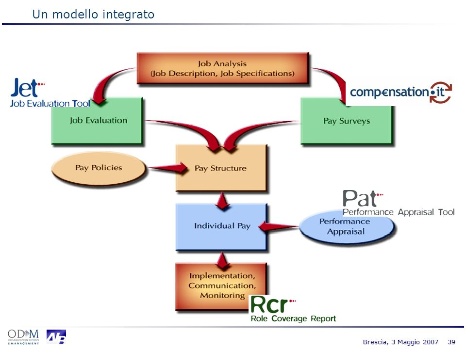 Un modello integrato