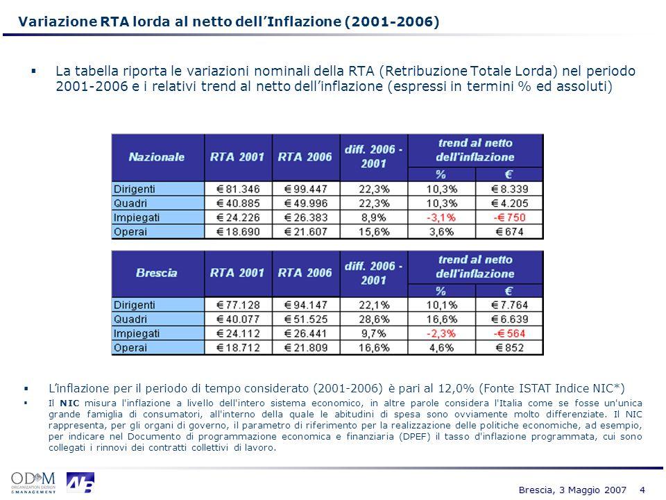 Variazione RTA lorda al netto dell'Inflazione (2001-2006)