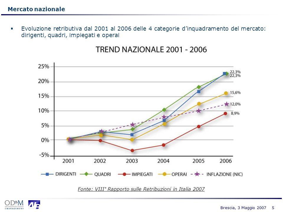 Fonte: VIII° Rapporto sulle Retribuzioni in Italia 2007