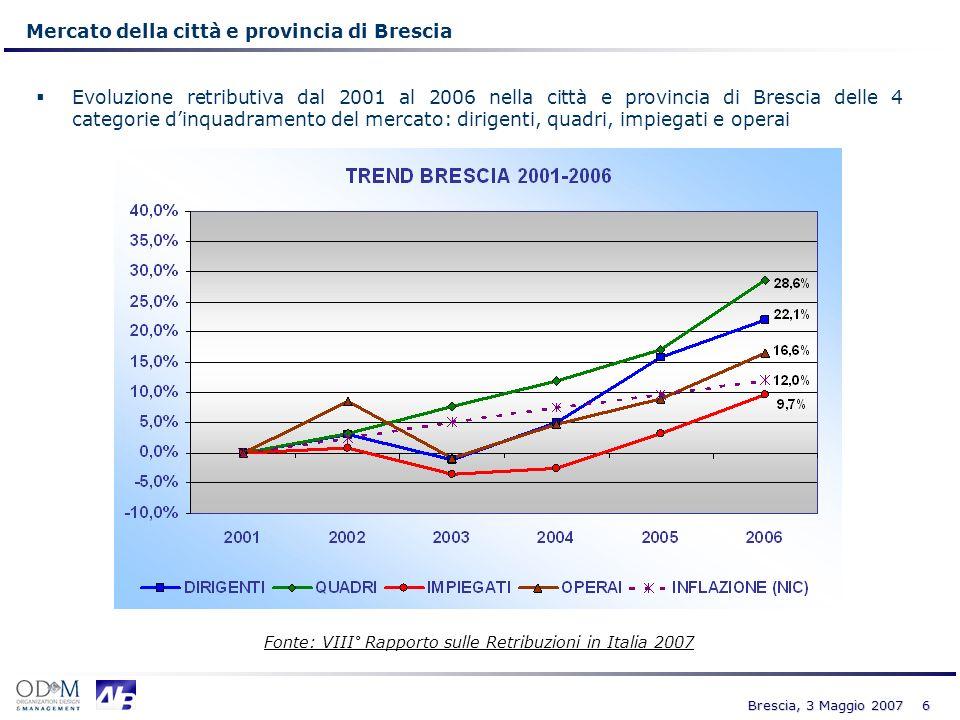 Mercato della città e provincia di Brescia