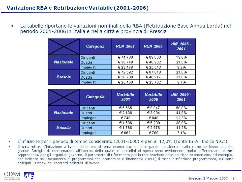 Variazione RBA e Retribuzione Variabile (2001-2006)