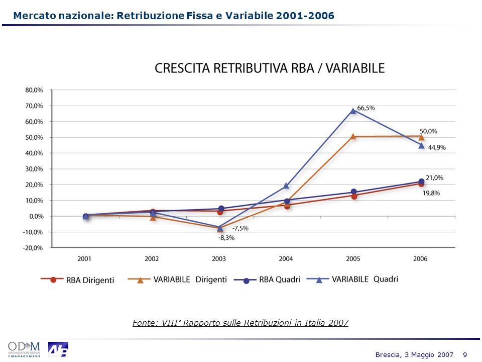 Mercato nazionale: Retribuzione Fissa e Variabile 2001-2006