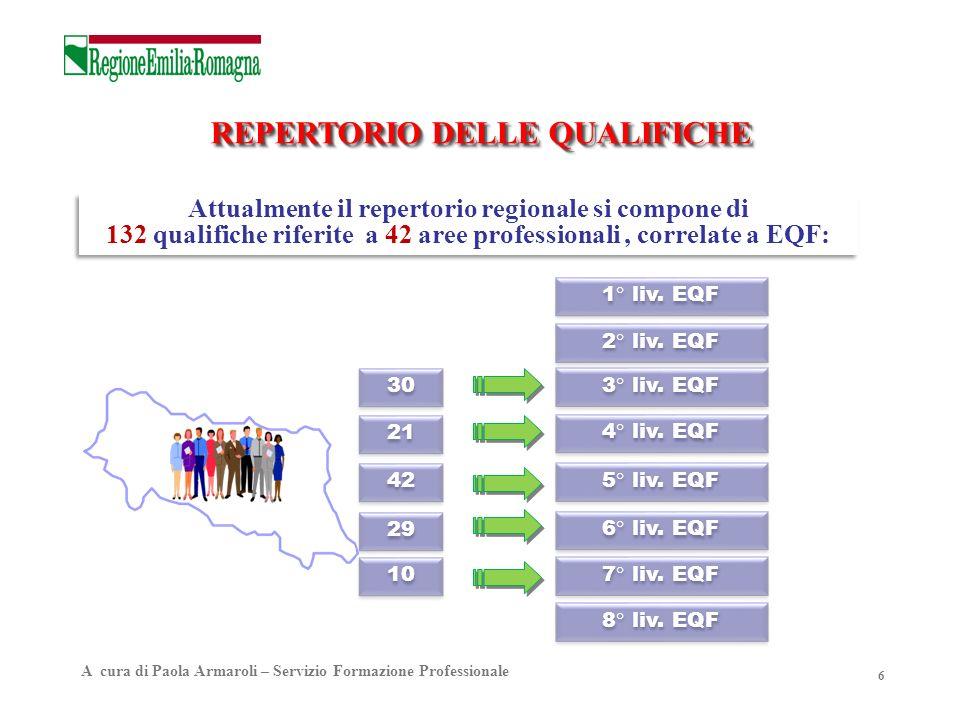 REPERTORIO DELLE QUALIFICHE