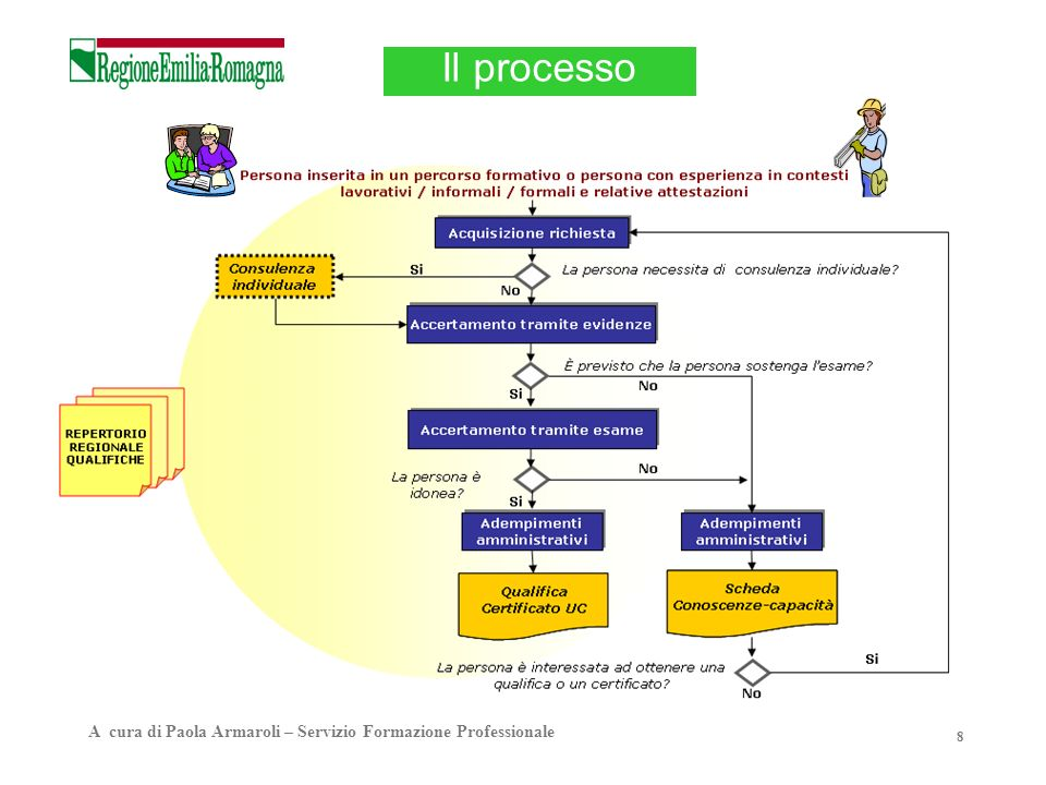 Il processo A cura di Paola Armaroli – Servizio Formazione Professionale