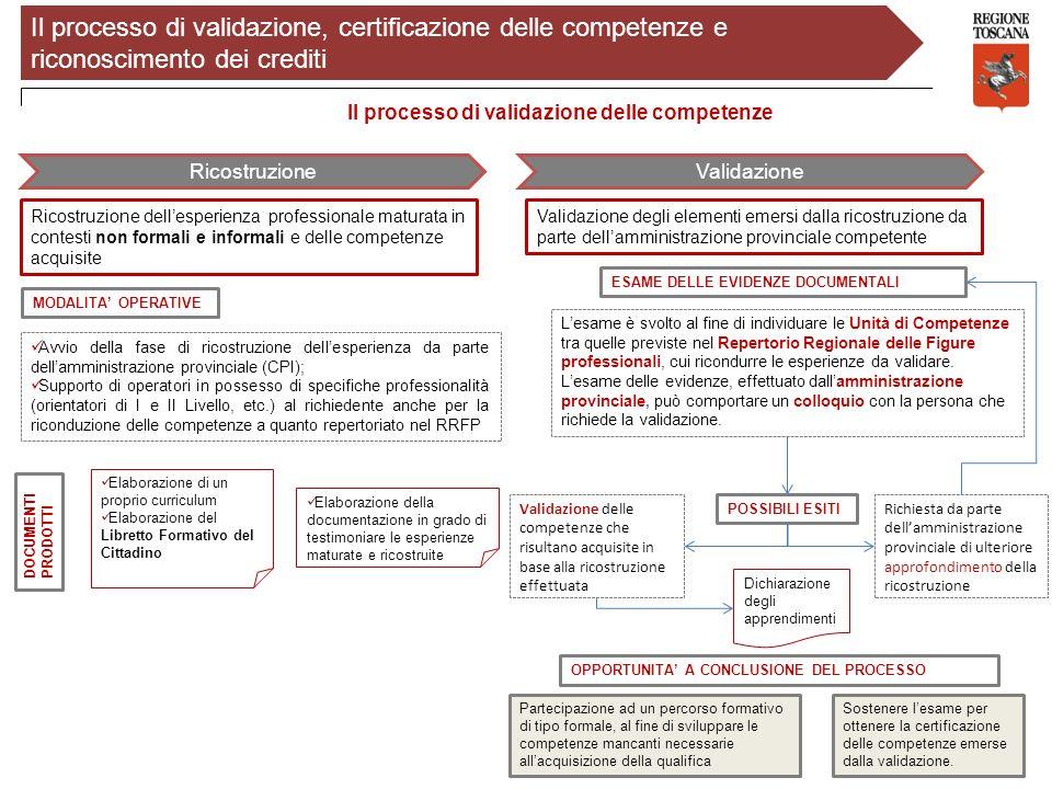 Il processo di validazione delle competenze