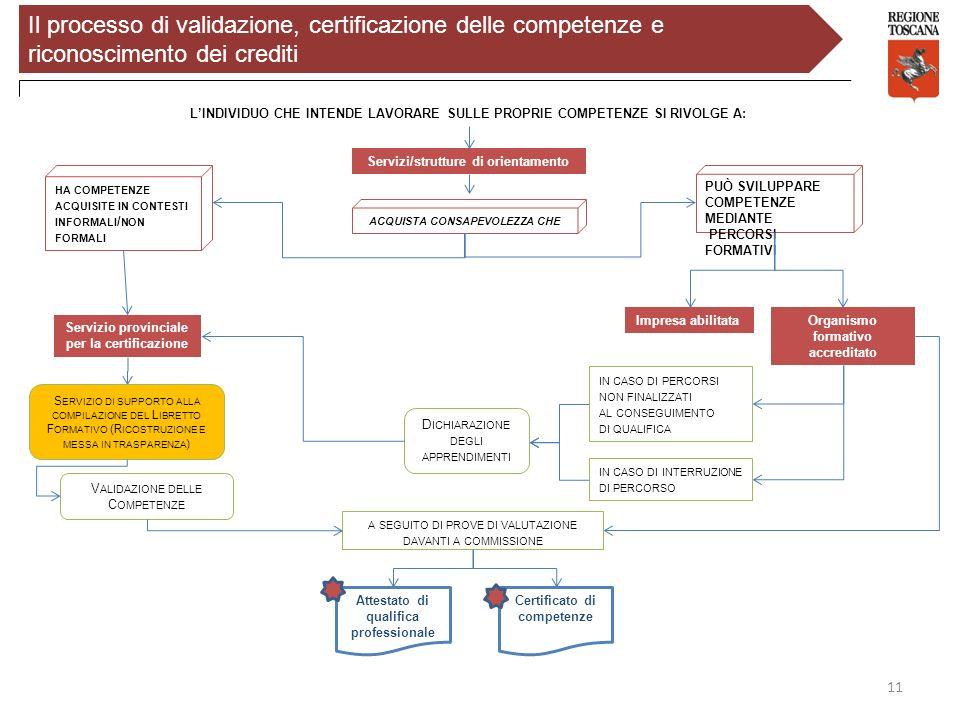 Il processo di validazione, certificazione delle competenze e riconoscimento dei crediti