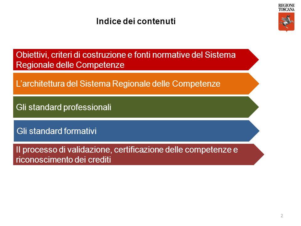 Indice dei contenuti Obiettivi, criteri di costruzione e fonti normative del Sistema Regionale delle Competenze.