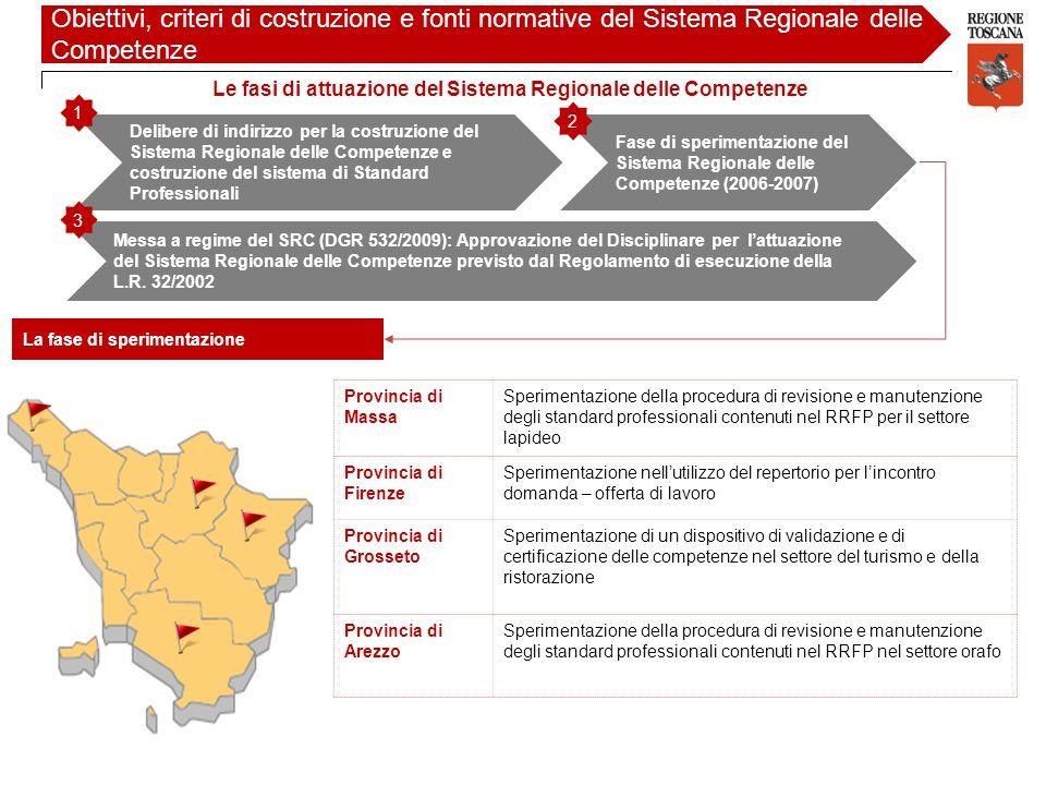 Obiettivi, criteri di costruzione e fonti normative del Sistema Regionale delle Competenze