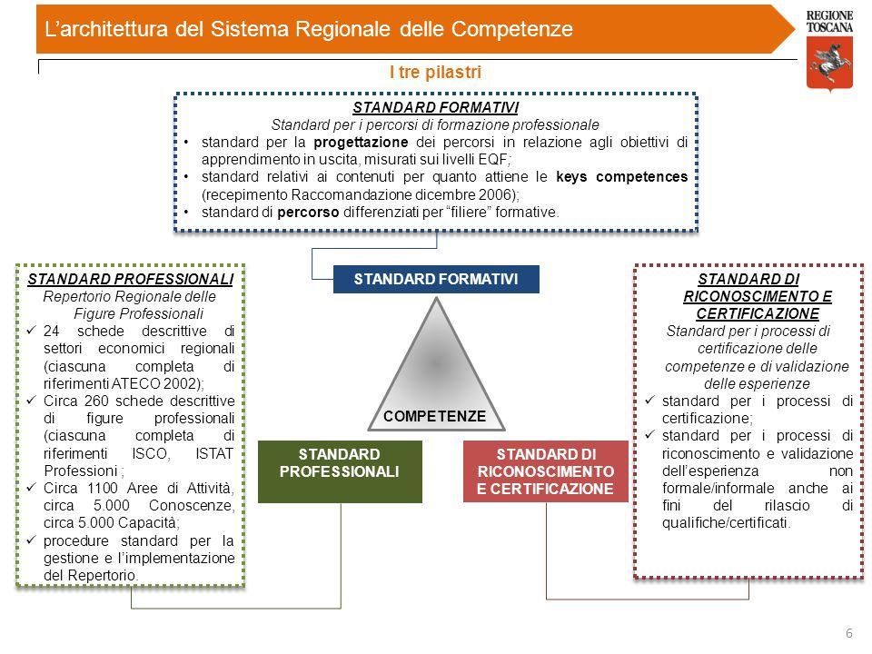 L'architettura del Sistema Regionale delle Competenze