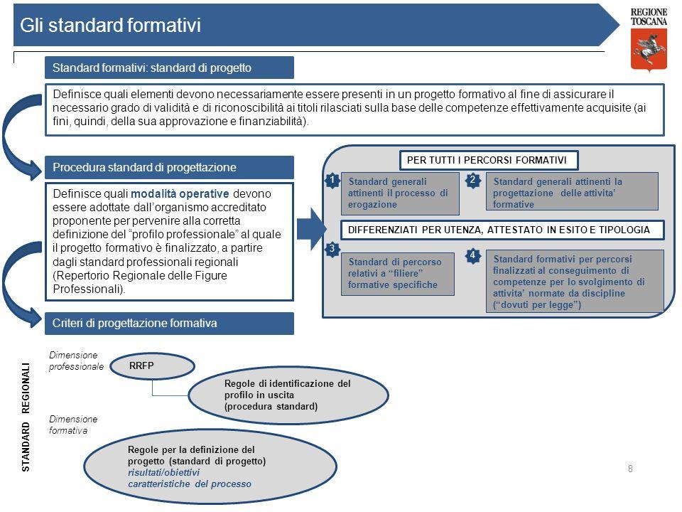 Gli standard formativi