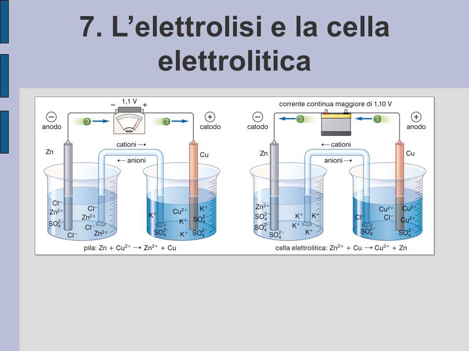 7. L'elettrolisi e la cella elettrolitica