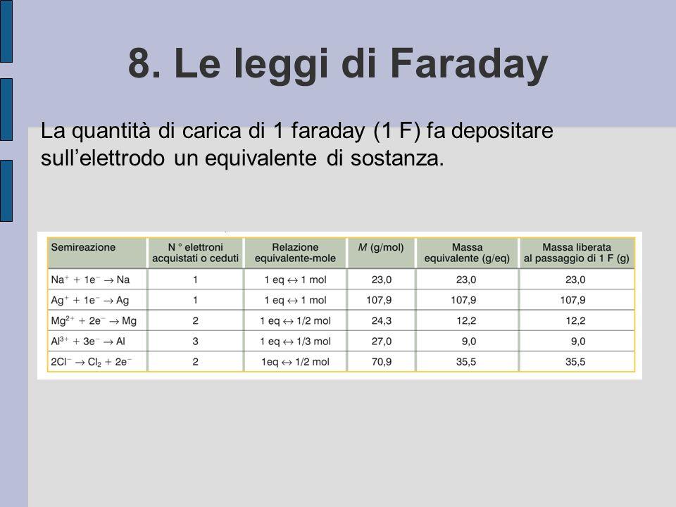 8. Le leggi di Faraday La quantità di carica di 1 faraday (1 F) fa depositare sull'elettrodo un equivalente di sostanza.