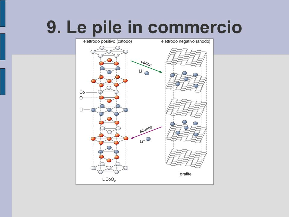 9. Le pile in commercio 48