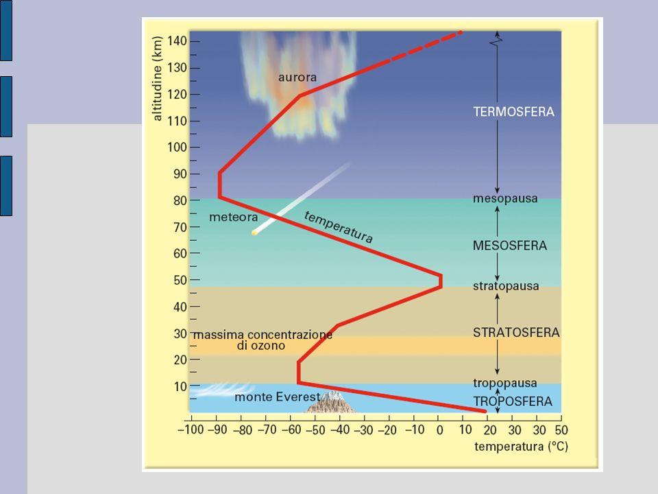 Figura 1. 3 La struttura dell'atmosfera