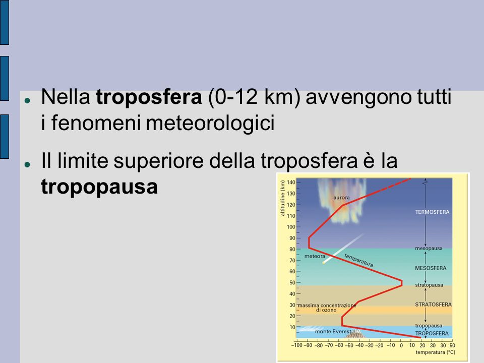 Nella troposfera (0-12 km) avvengono tutti i fenomeni meteorologici