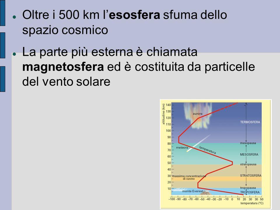 Oltre i 500 km l'esosfera sfuma dello spazio cosmico