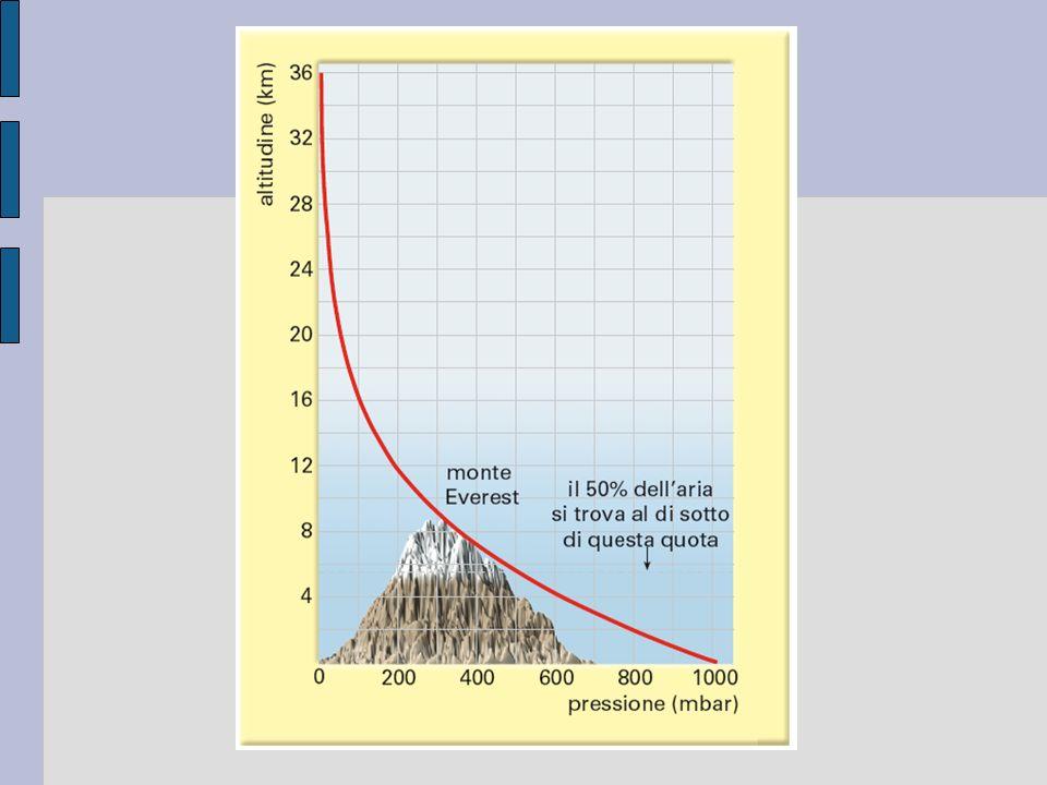 Figura 1. 2 L'andamento della pressione atmosferica con l'altitudine