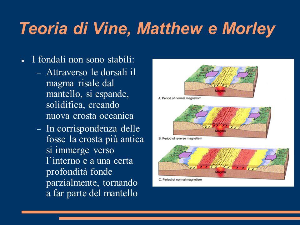 Teoria di Vine, Matthew e Morley