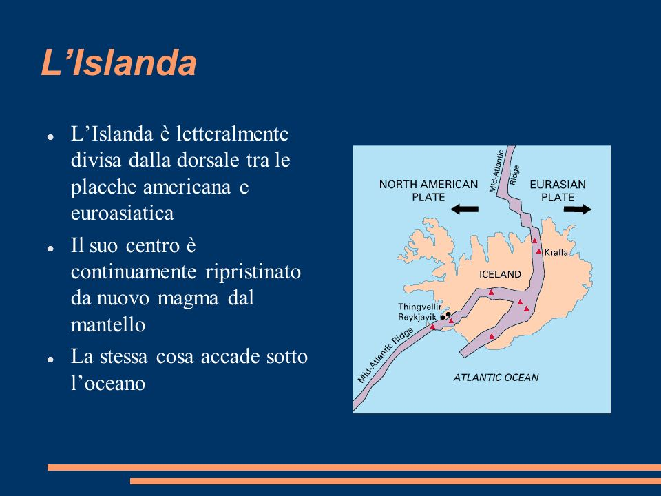 L'Islanda L'Islanda è letteralmente divisa dalla dorsale tra le placche americana e euroasiatica.
