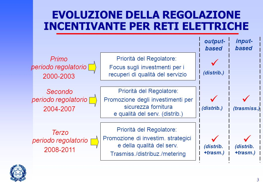 EVOLUZIONE DELLA REGOLAZIONE INCENTIVANTE PER RETI ELETTRICHE