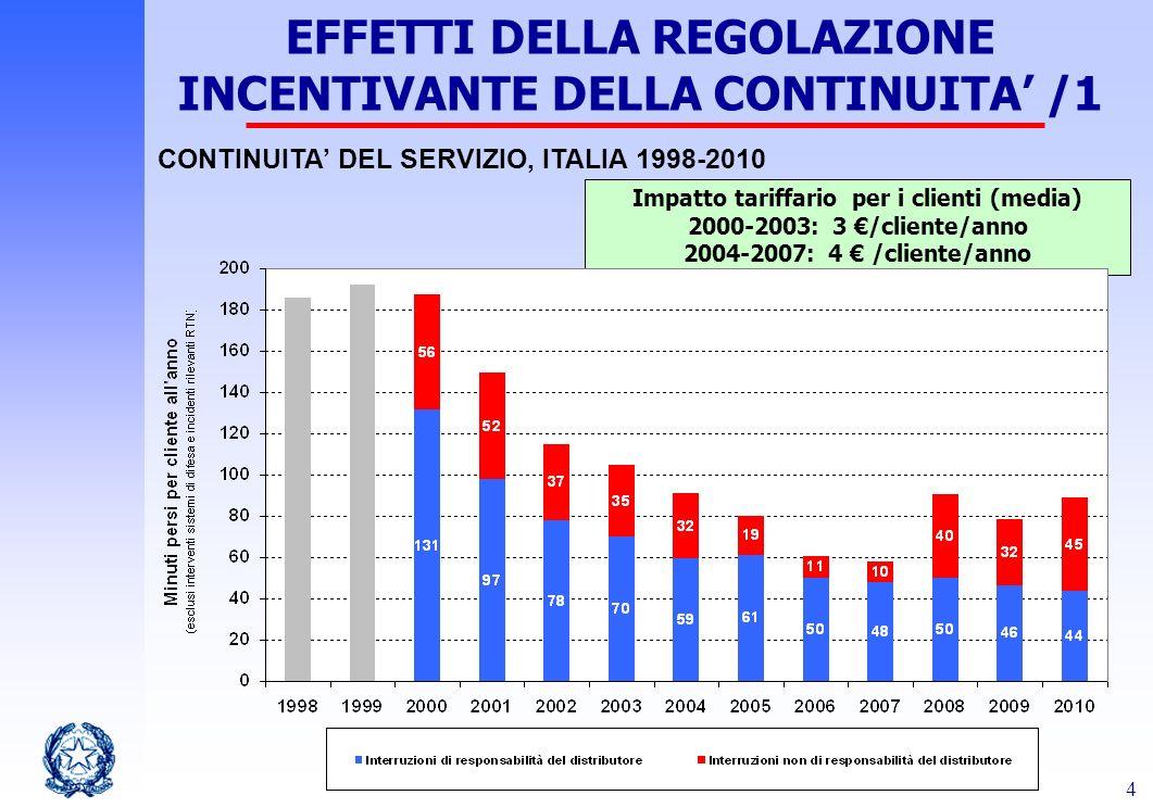 EFFETTI DELLA REGOLAZIONE INCENTIVANTE DELLA CONTINUITA' /1