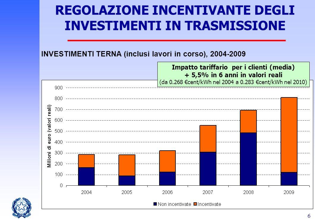REGOLAZIONE INCENTIVANTE DEGLI INVESTIMENTI IN TRASMISSIONE