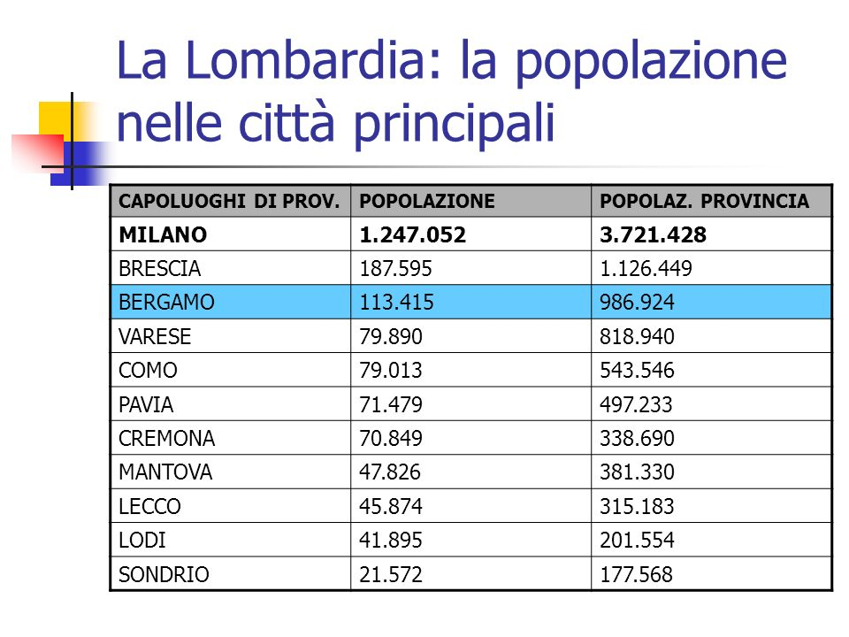 La Lombardia: la popolazione nelle città principali