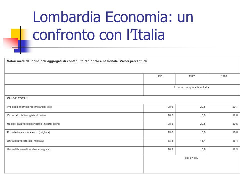 Lombardia Economia: un confronto con l'Italia