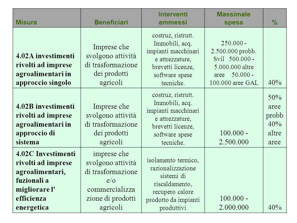 Imprese che svolgono attività di trasformazione dei prodotti agricoli