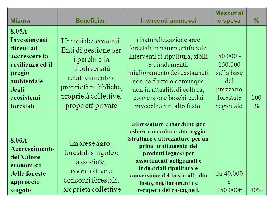 50.000 - 150.000 sulla base del prezzario forestale regionale