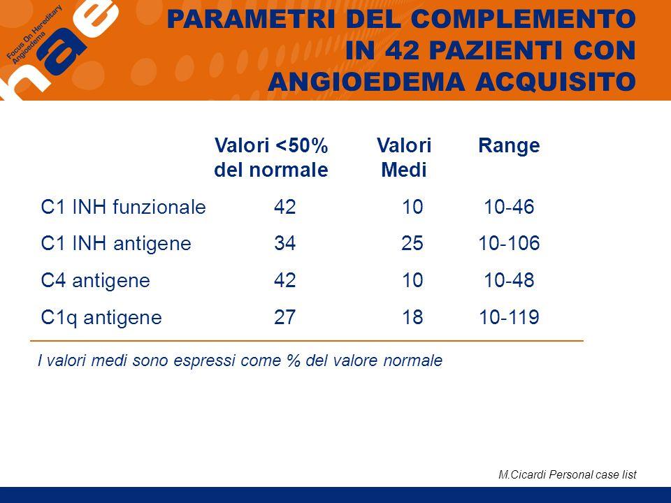 PARAMETRI DEL COMPLEMENTO IN 42 PAZIENTI CON ANGIOEDEMA ACQUISITO