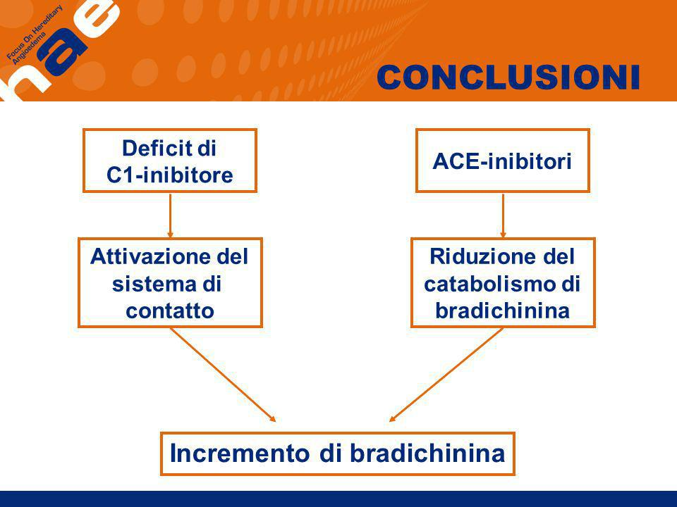 Incremento di bradichinina
