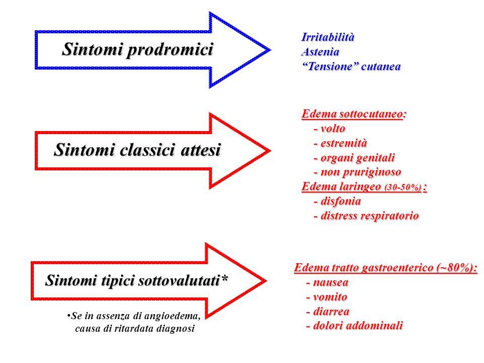 Sintomi prodromici Sintomi classici attesi