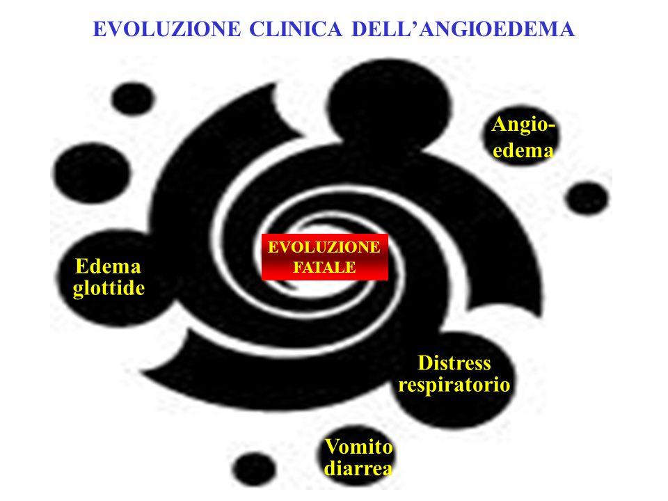 EVOLUZIONE CLINICA DELL'ANGIOEDEMA