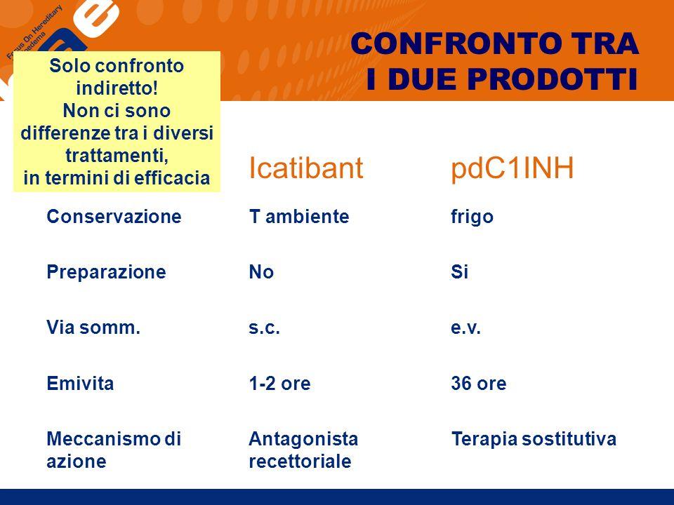 CONFRONTO TRA I DUE PRODOTTI Icatibant pdC1INH