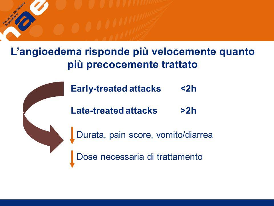 L'angioedema risponde più velocemente quanto più precocemente trattato