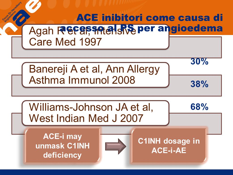 ACE-i may unmask C1INH deficiency C1INH dosage in ACE-i-AE