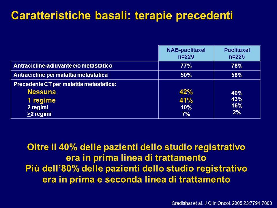 Caratteristiche basali: terapie precedenti
