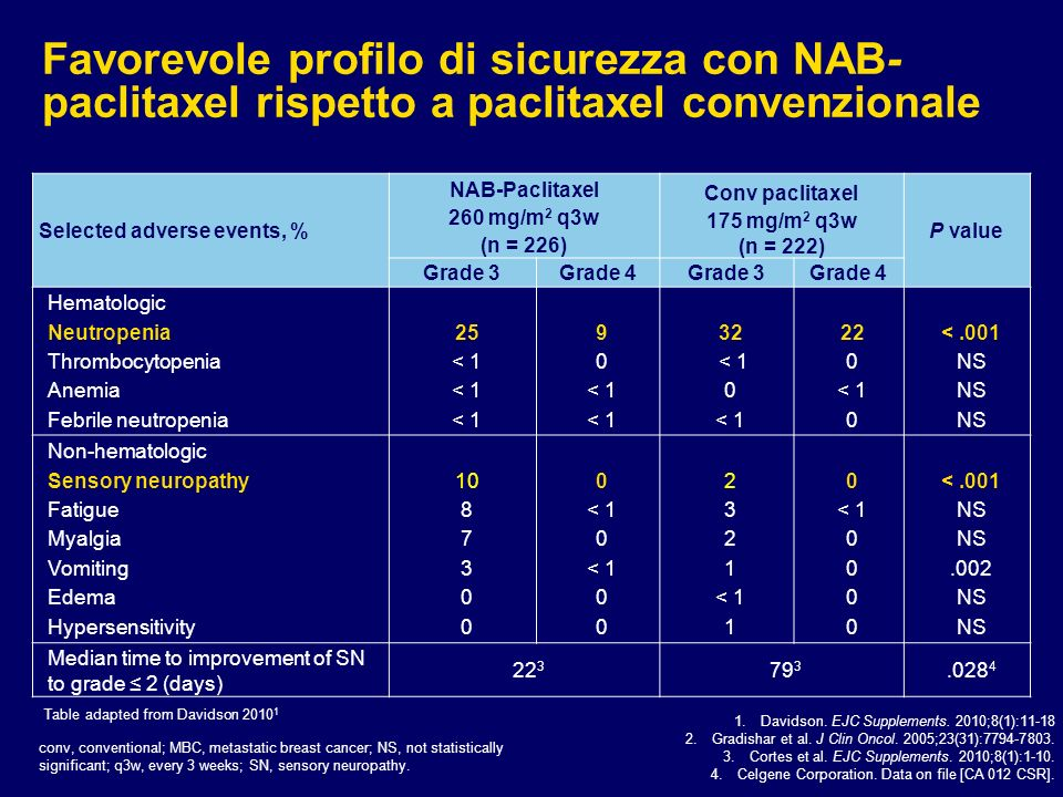 Favorevole profilo di sicurezza con NAB-paclitaxel rispetto a paclitaxel convenzionale