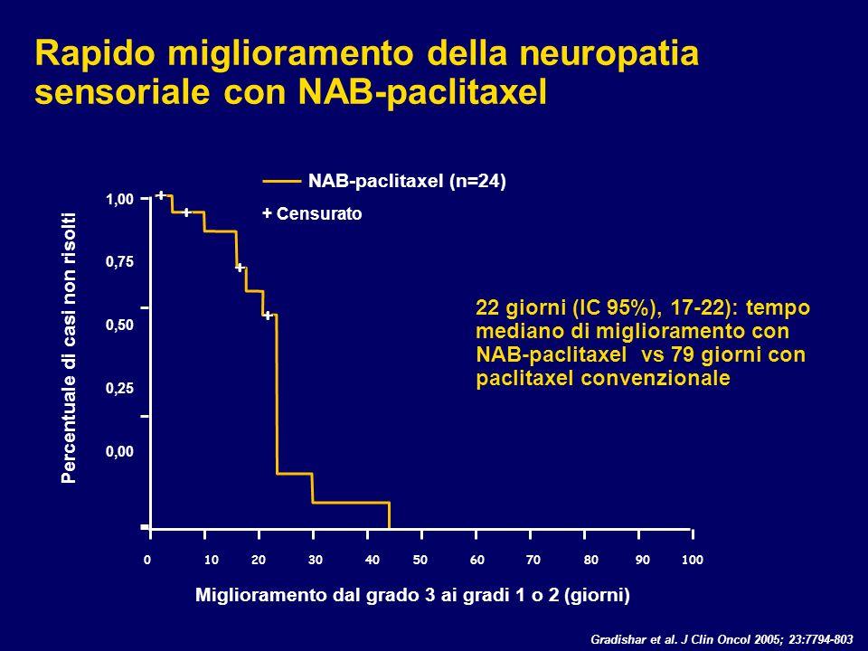 Rapido miglioramento della neuropatia sensoriale con NAB-paclitaxel