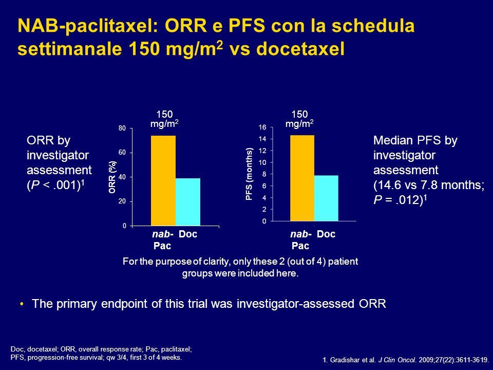 NAB-paclitaxel: ORR e PFS con la schedula settimanale 150 mg/m2 vs docetaxel