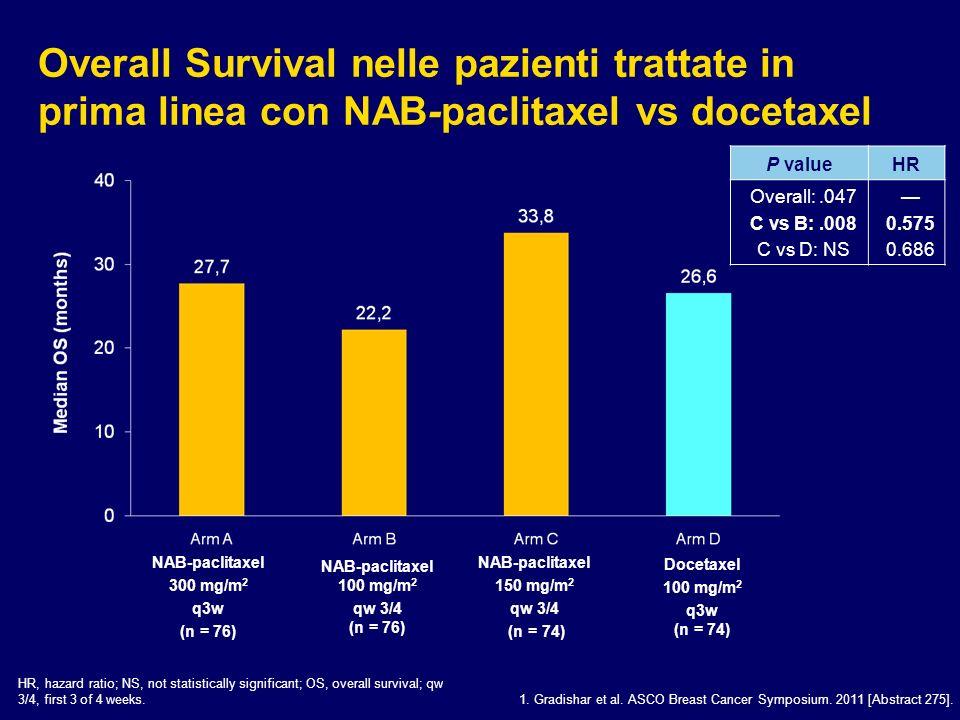 Overall Survival nelle pazienti trattate in prima linea con NAB-paclitaxel vs docetaxel