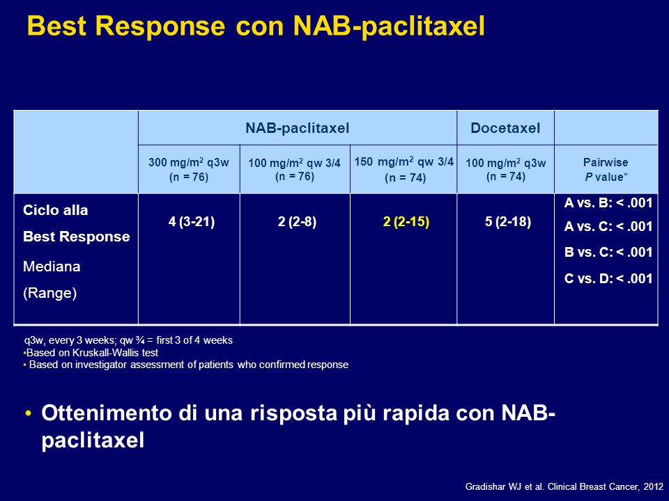 Best Response con NAB-paclitaxel