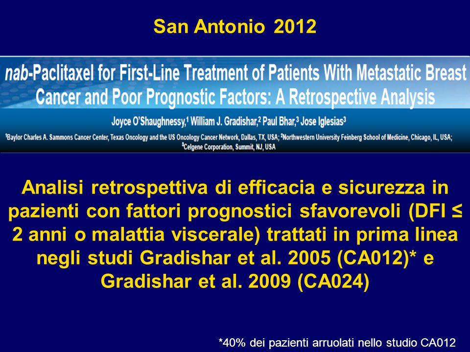 *40% dei pazienti arruolati nello studio CA012