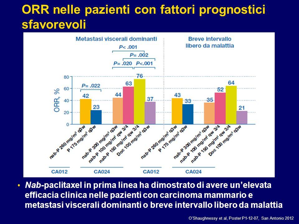 ORR nelle pazienti con fattori prognostici sfavorevoli